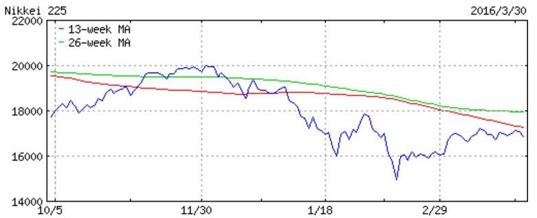 日経平均(H28.3.30)