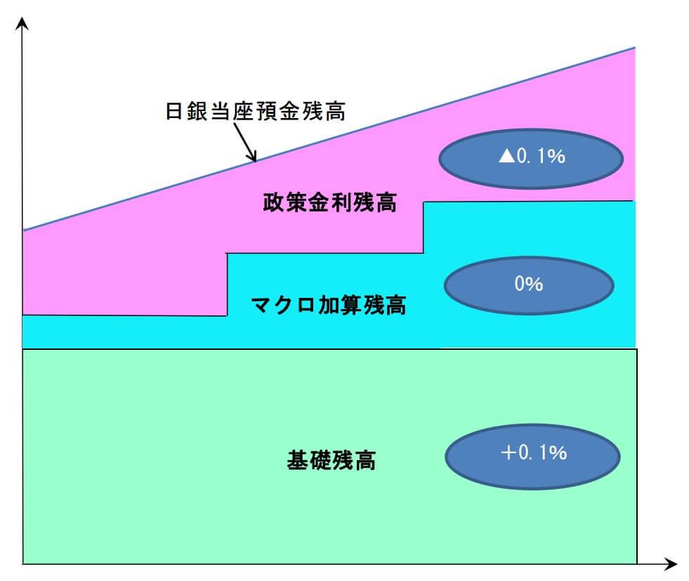 日銀当座預金残高(出典:日本銀行)