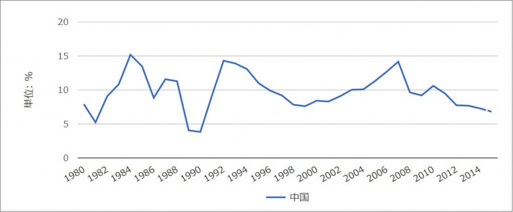 中国のGDP成長率