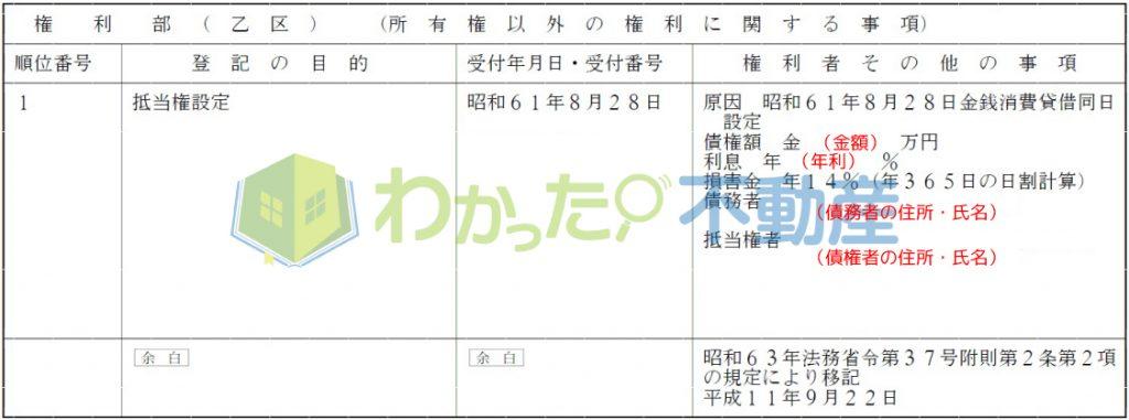 登記事項証明書の権利部・乙区(売りたい人解説用)