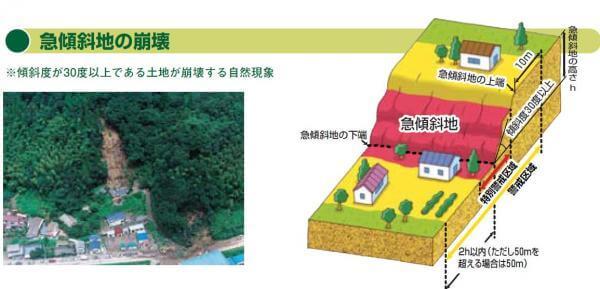 急傾斜地崩壊危険区域と土砂災害警戒区域などの関係