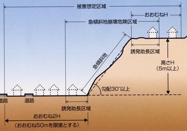 急傾斜地崩壊危険区域 指定基準