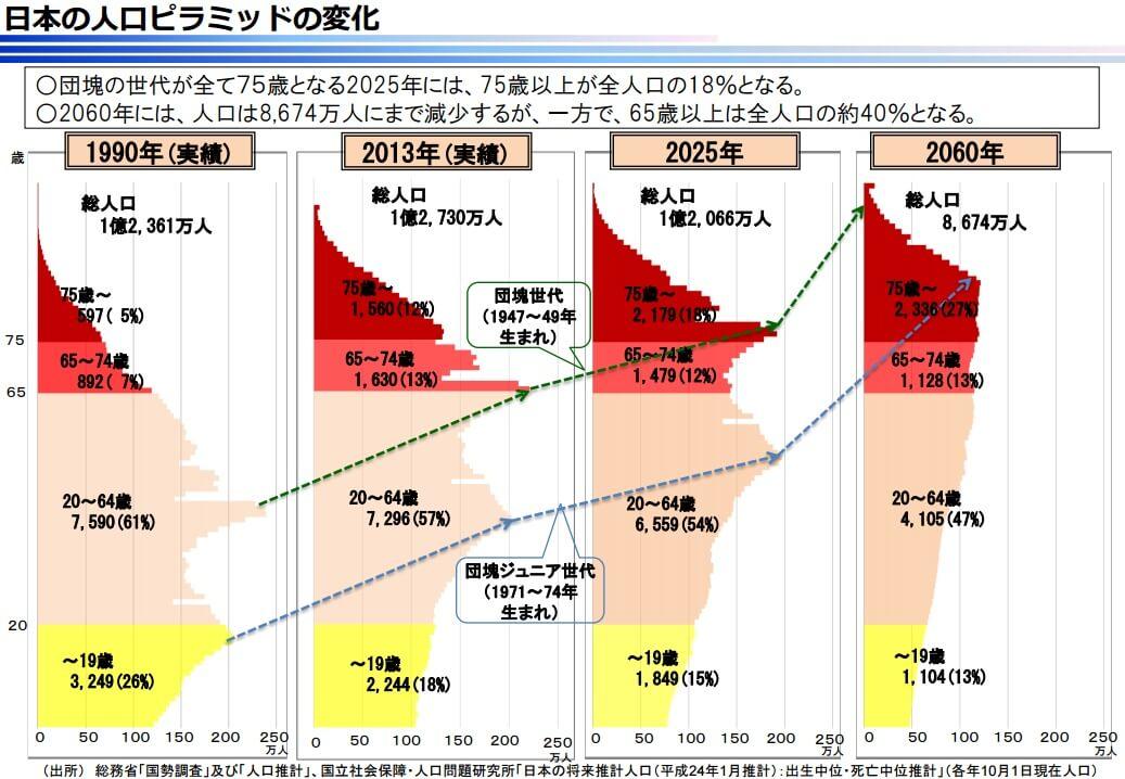 日本の人口ピラミッドの変化