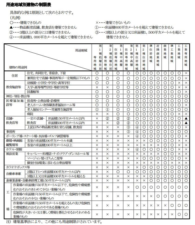 用途地域の用途制限表
