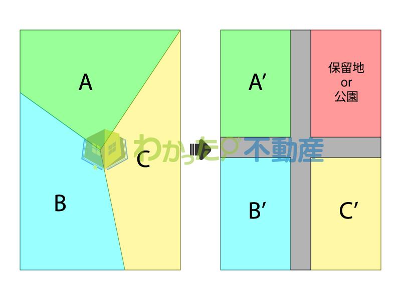 土地区画整理のイメージ図