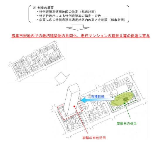 特例容積率適用地区のイメージ
