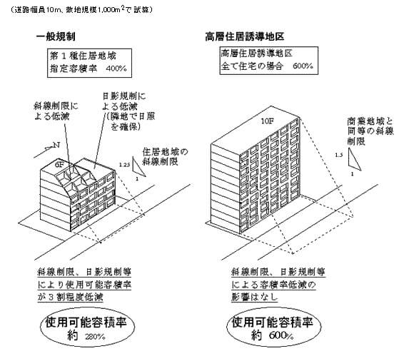 高層住居誘導地区のイメージ