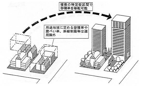 特定街区のイメージ