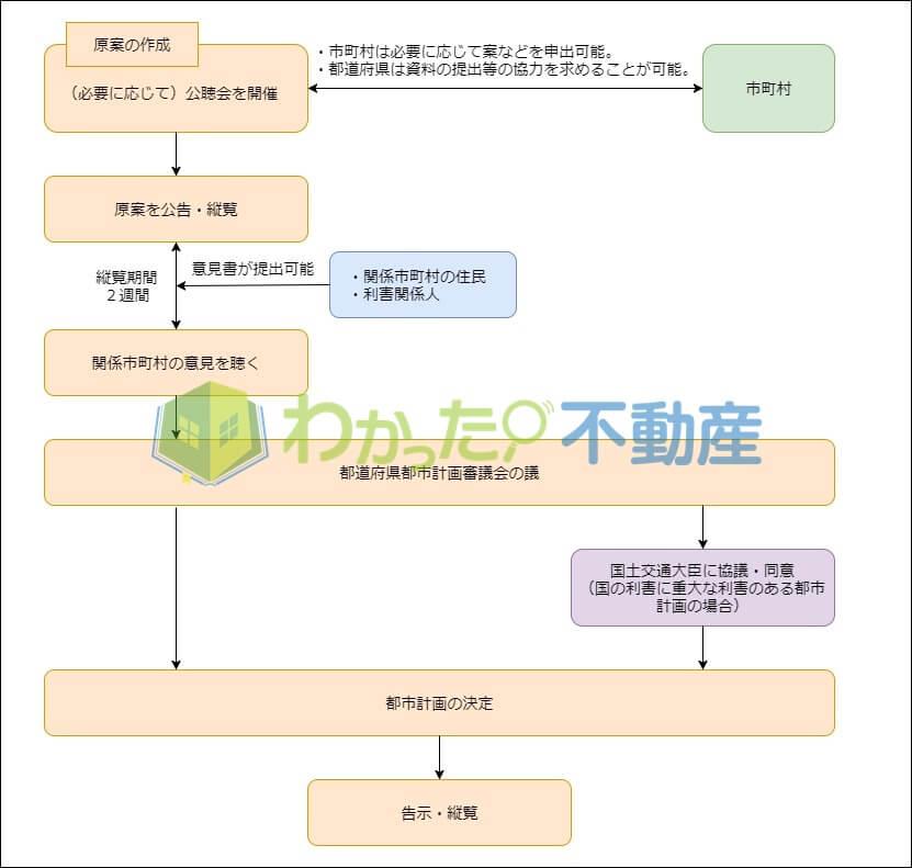 都市計画決定の流れ(都道府県)