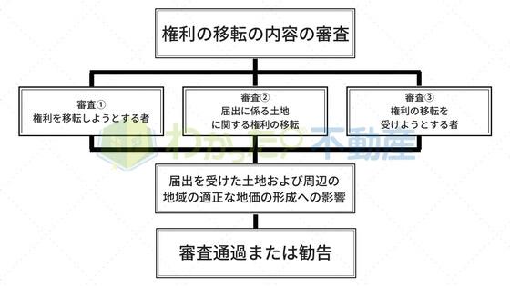 権利の移転の内容の審査(フローチャート)
