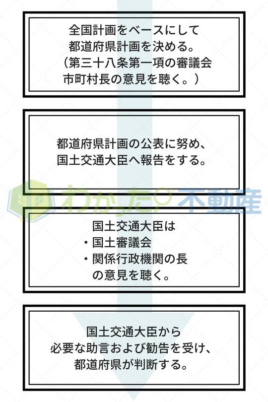 都道府県計画の決定(フローチャート)
