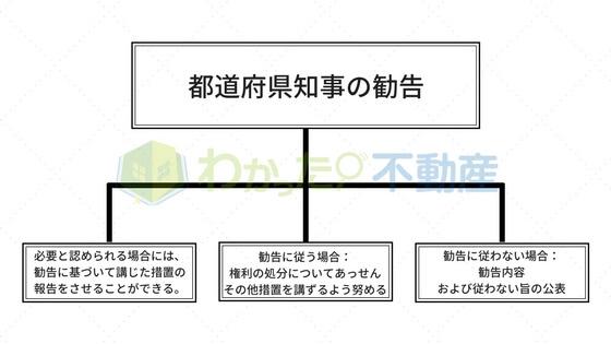 事前届出における都道府県知事の勧告後の対応