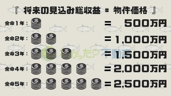 将来の見込み総収益 = 物件価格