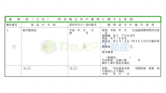 登記簿謄本の権利部乙区(サンプル)