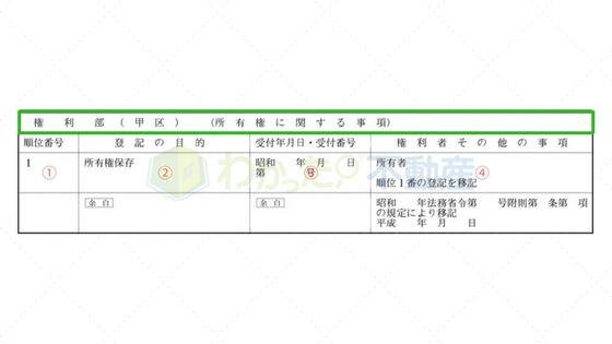 登記簿謄本の権利部甲区(サンプル)