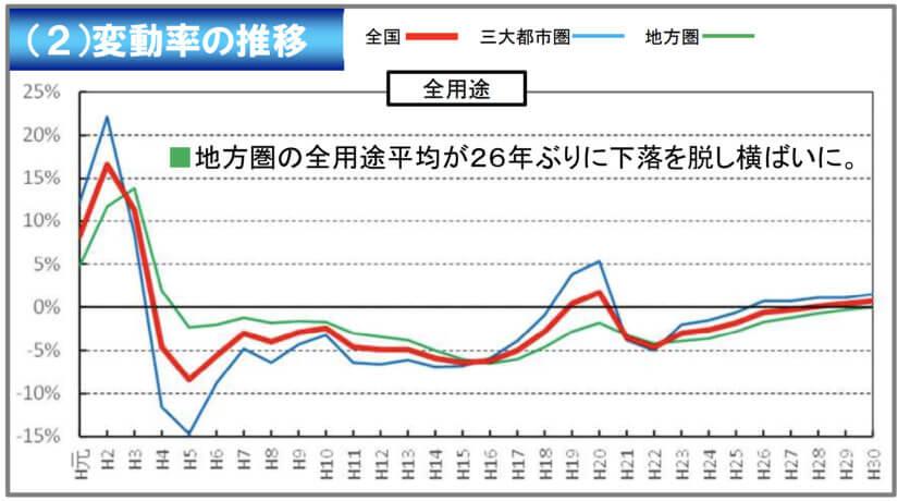 公示地価の推移(平成元年から平成30年)